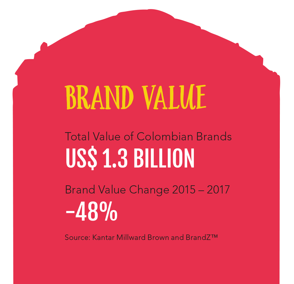 Colombia Brand Valuation.png