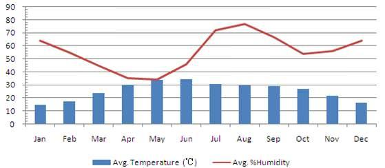 Agra Climate Data