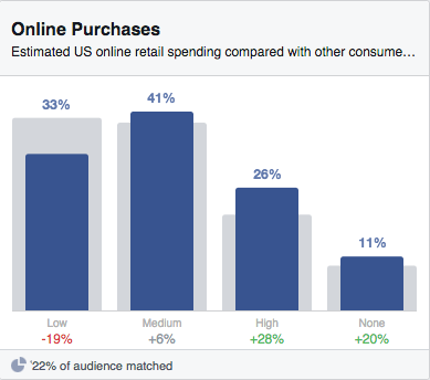 4 Tips for Getting the Most Out of Facebook's New Audience Insights | Social Media Today