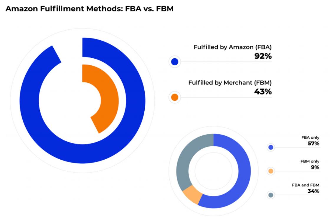 FBA vs FBM sellers