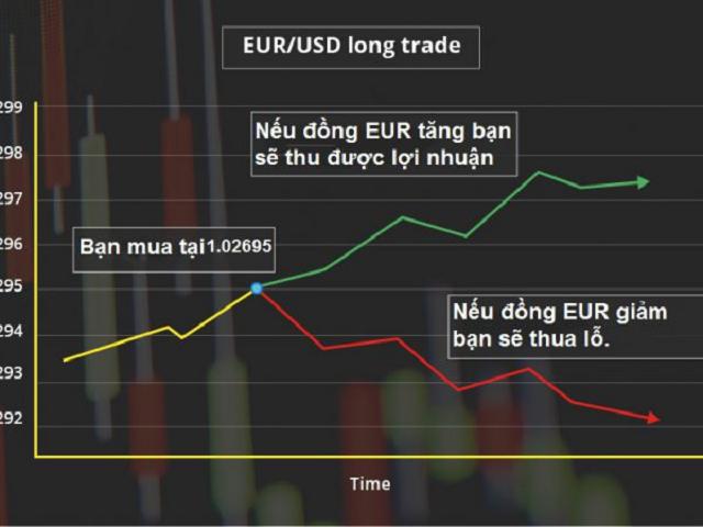 Forex là hình thức giao dịch tài chính liên quan đến vấn đề tiền tệ