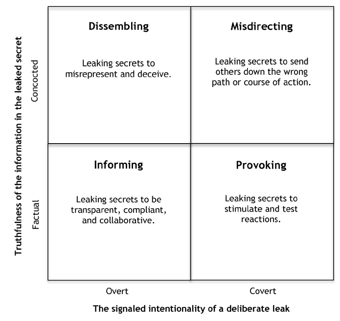 taxonomy of different types of leaks.