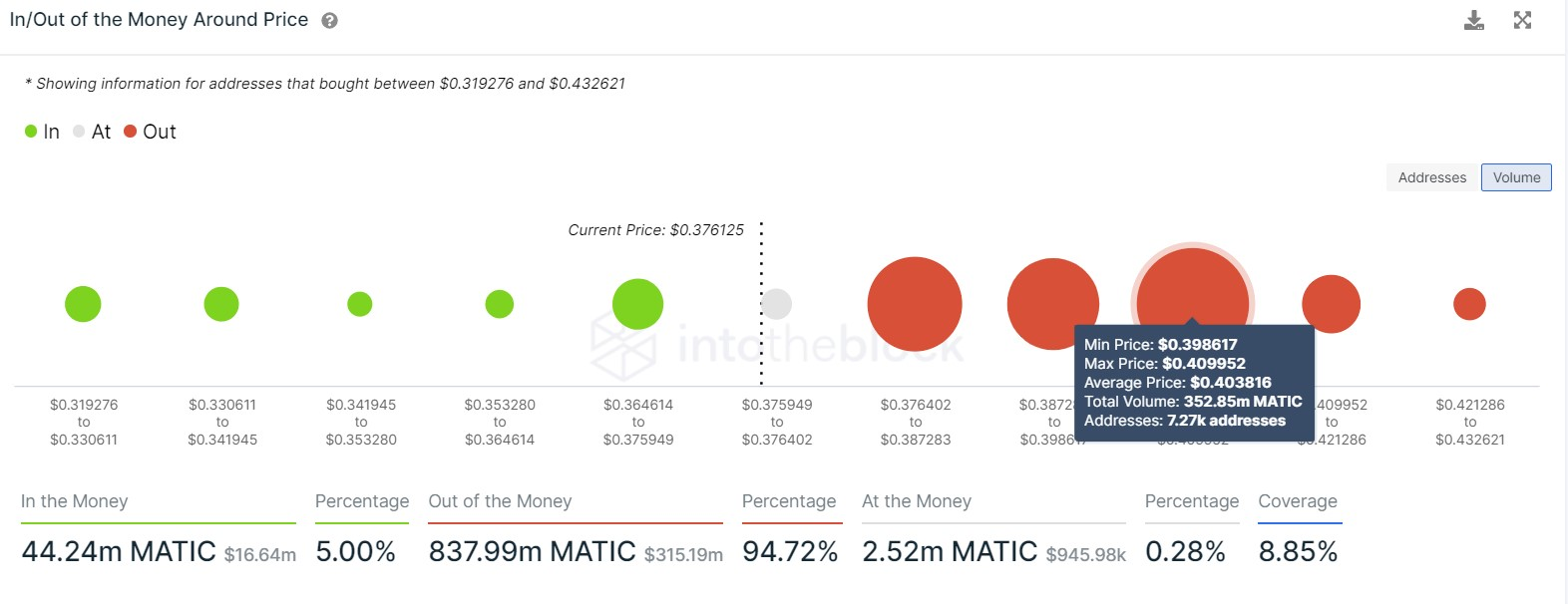 MATIC IOMAP Chart