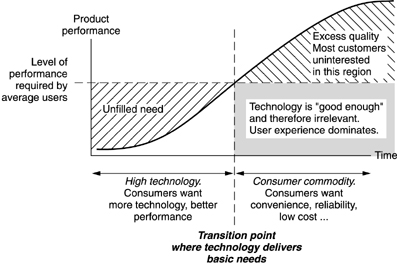 User experience will dominate over other aspects of a technological product.