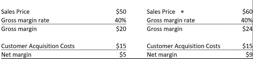 Ecommerce customer acquisition cost