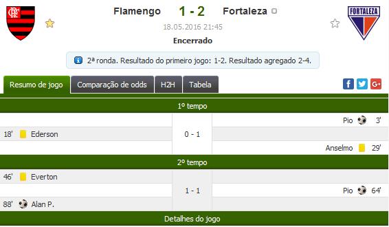 Flamengo é eliminando da Copa do Brasil: 2x1 Fortaleza