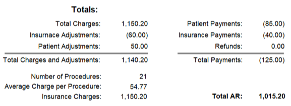 Day Sheet Totals by Patient Data