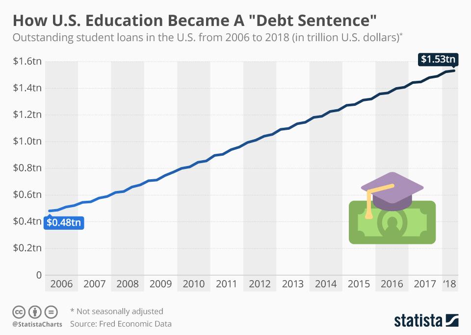 """How U.S. Education Became a """"Debt Sentence."""""""