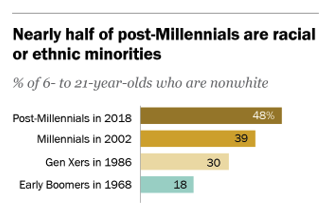 Percentages of 6-21-year-olds who are nonwhite. 48% post-Millennials in 2018, 39% of Millennials in 2002, 30% of Gen Xers in 1986, 18% of Early Boomers in 1968.