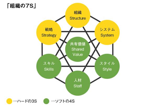 組織の7S