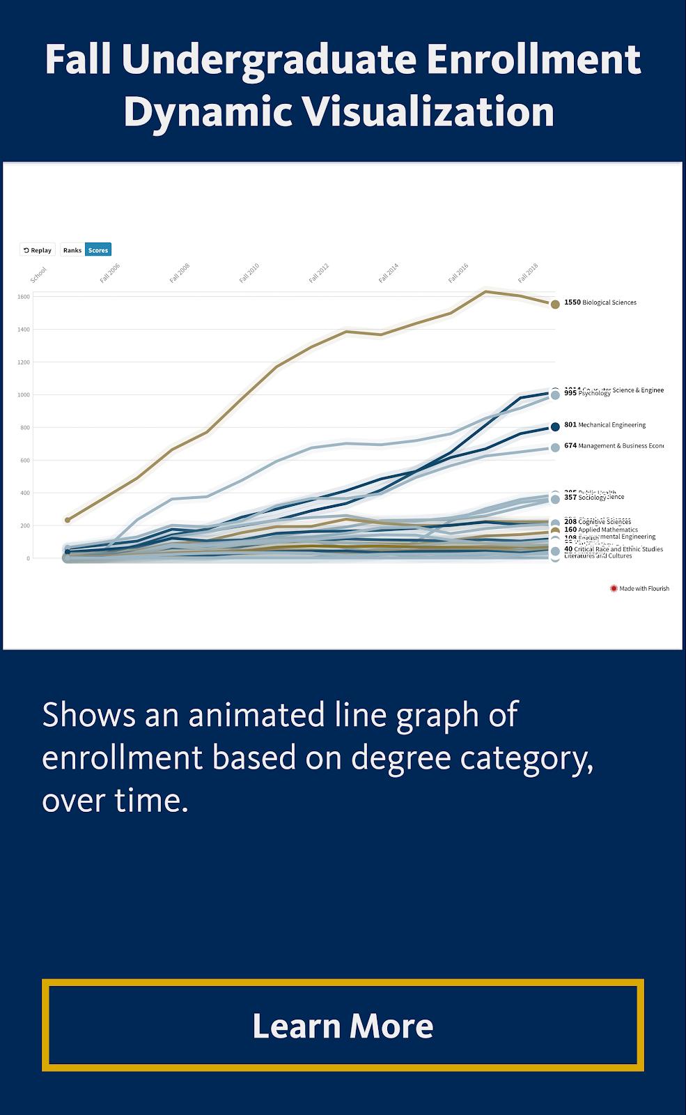 Fall Undergraduate Enrollment Dynamic Visualization