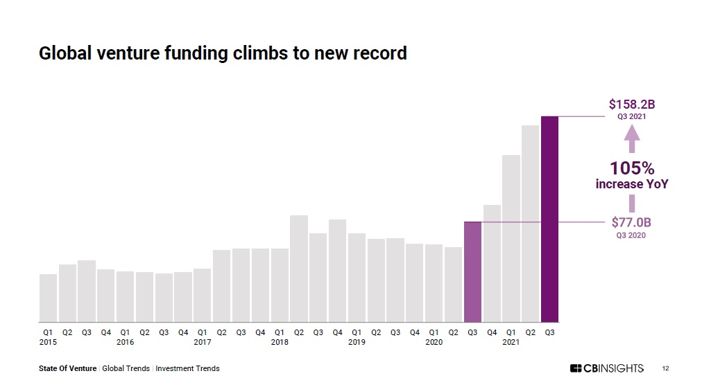 Global VC Investing Sets New Record