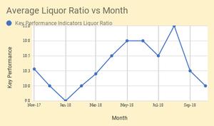 Average Liquor Ratio (Textile ERP)