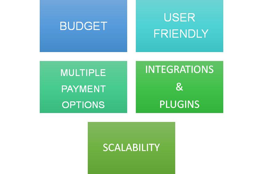 Key Factors to Help You Pick the Best ECommerce Platform