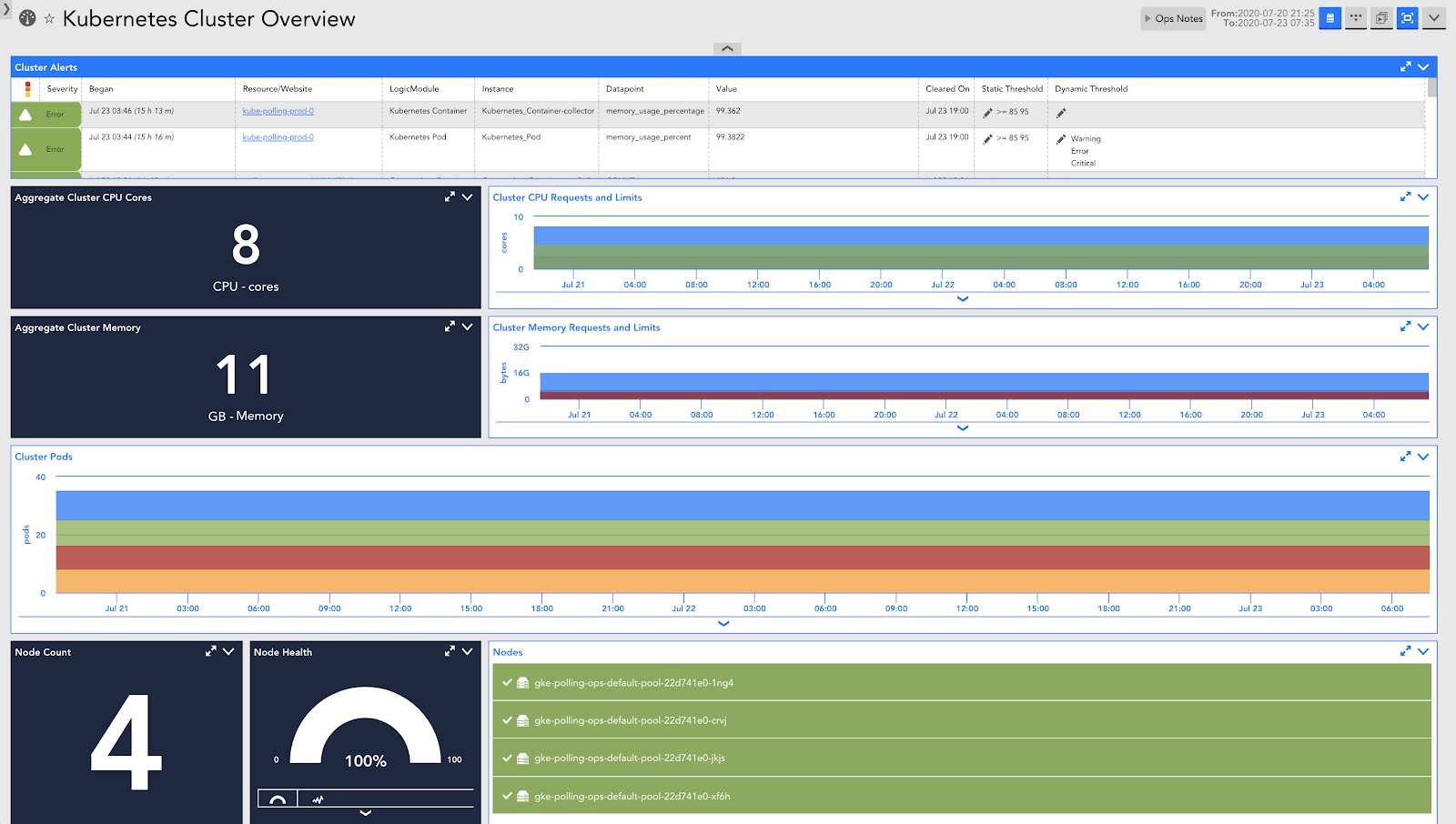 Kubernetes cluster overview dashboard in LogicMonitor