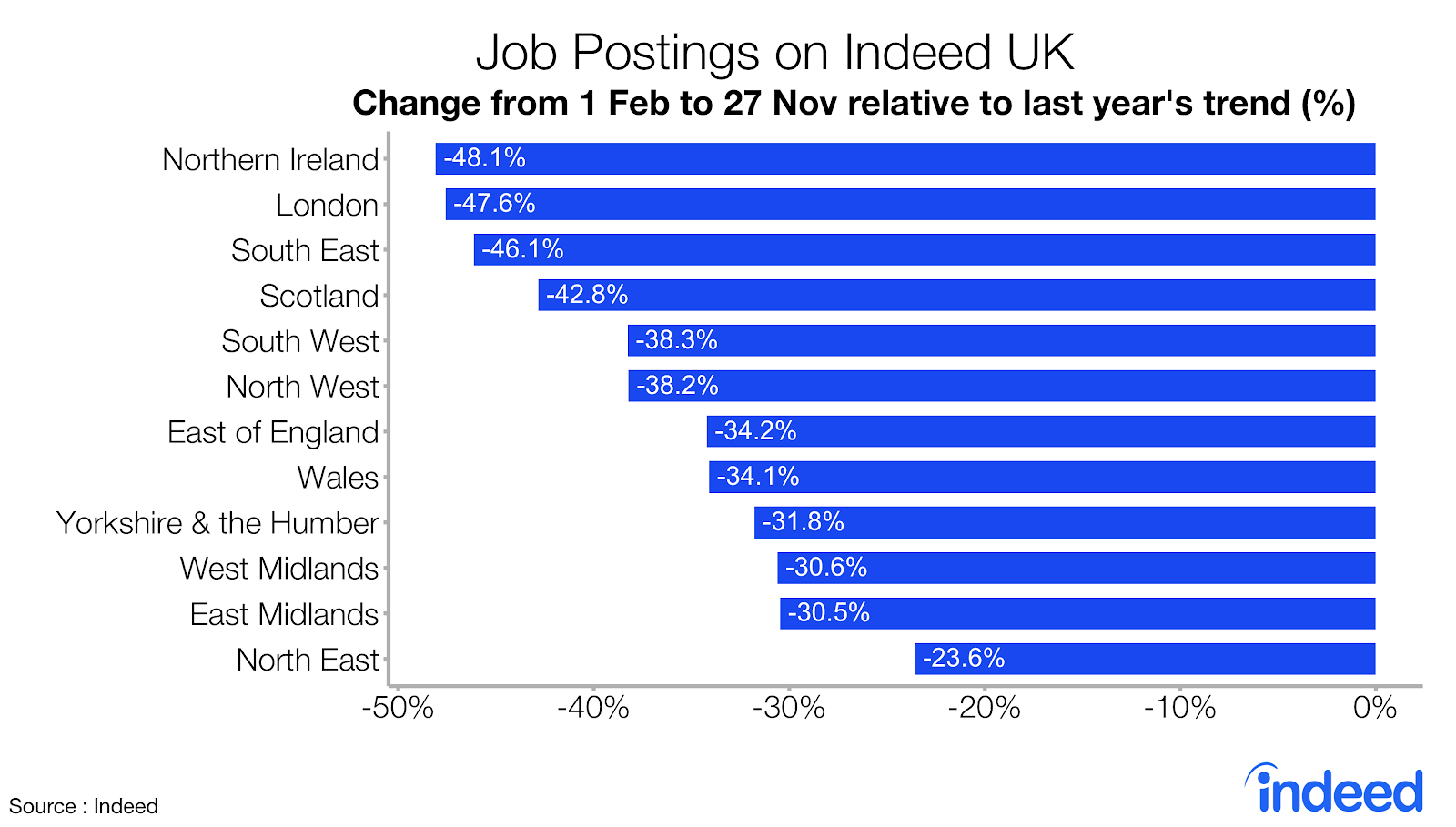 Bar chart showing job postings on Indeed UK by region
