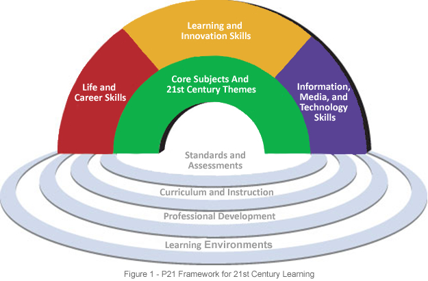 Framework for 21st Century