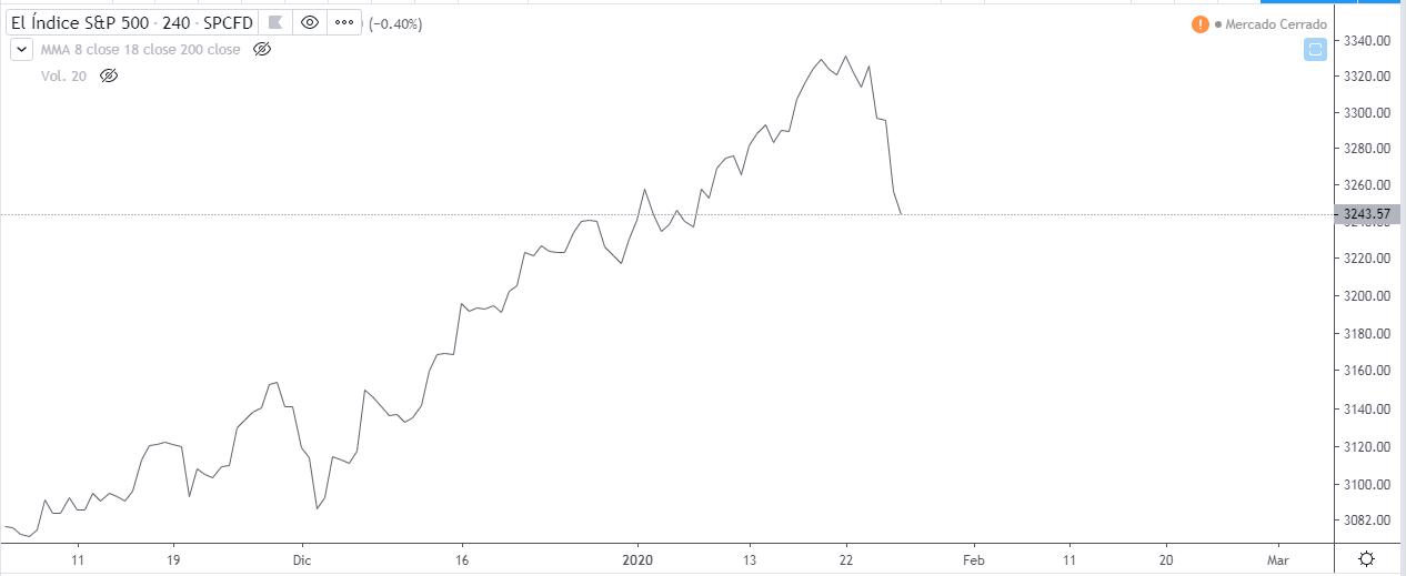 Análisis técnico Bitcoin - Gráfico del Standard & Poor's 500 (S&P 500)