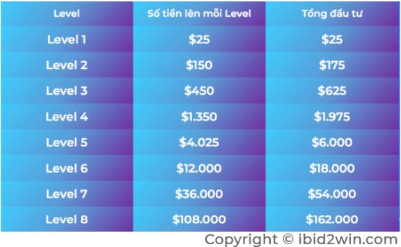 Cơ hội kiếm tiền từ sàn iBid