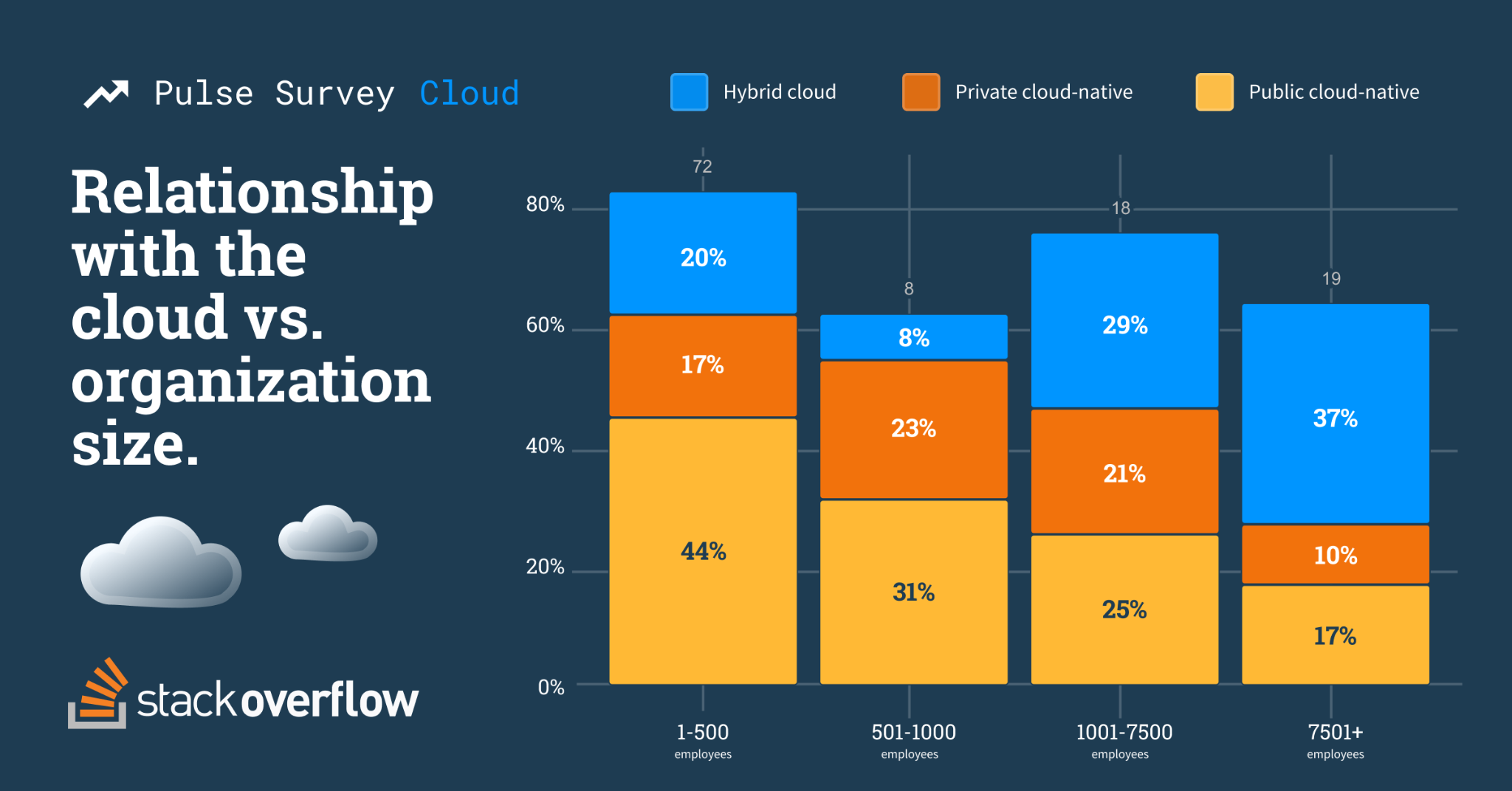 Stacked bar chart showing organization size and relationship with the cloud. 1-500 employee organizations, 72 respondents, 44% public cloud-native, 17% private cloud-native, 20% hybrid cloud. 501-500 employee organization, 8 respondents, 31% public cloud-native, 23% private cloud-native, 8% hybrid cloud. 1001-7500 employee organizations, 18 respondents, 25% public cloud-native, 21% private cloud-native, 29% hybrid cloud. 7501+ employee organizations, 19 respondents, 17% public cloud-native, 10% private cloud-native, 37% hybrid cloud.