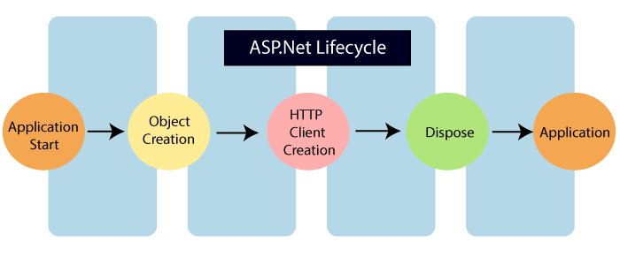 https://www.tutorialandexample.com/wp-content/uploads/2020/01/What-is-ASP.Net-Lifecycle.png