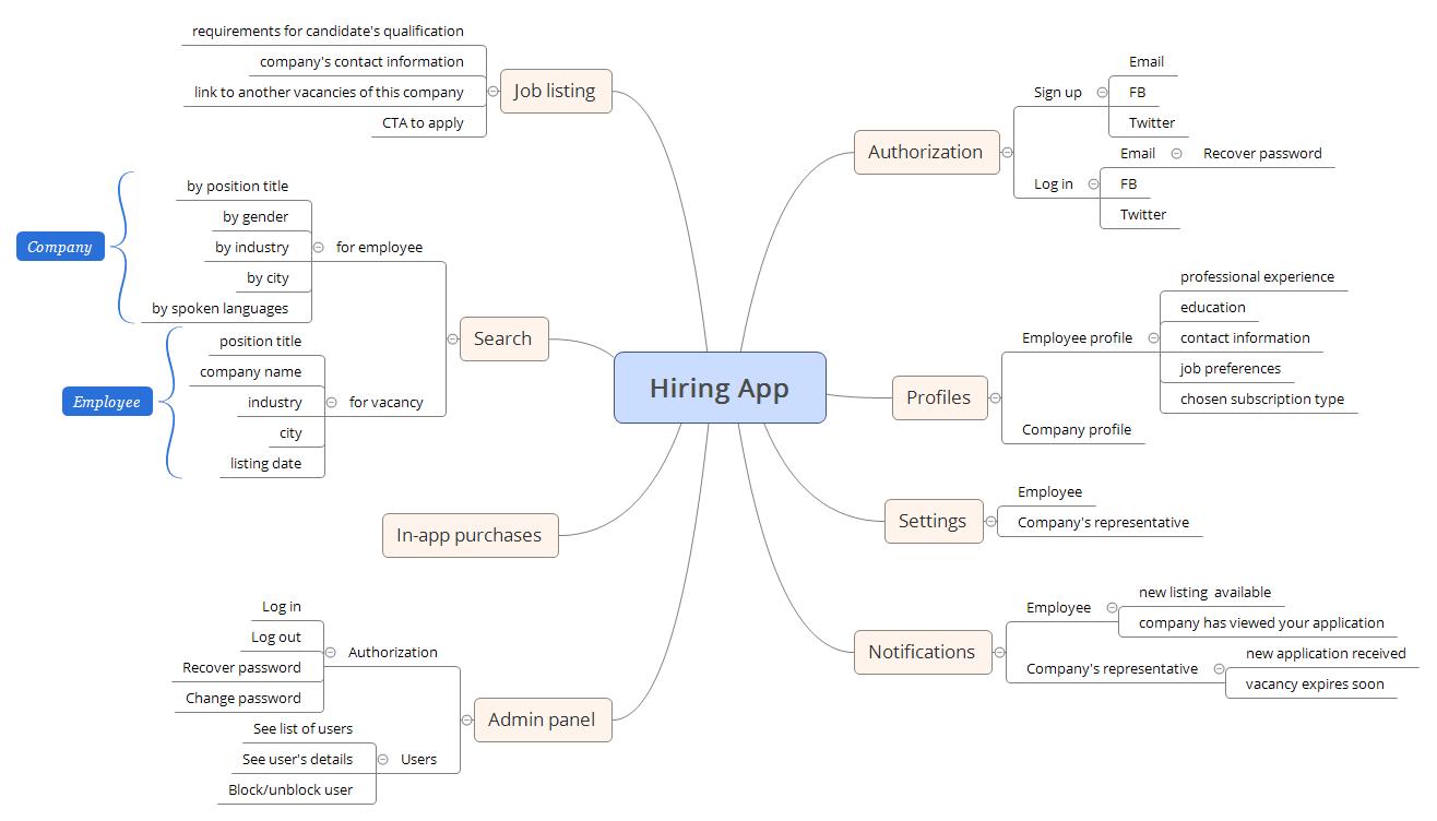 Hiring App.png
