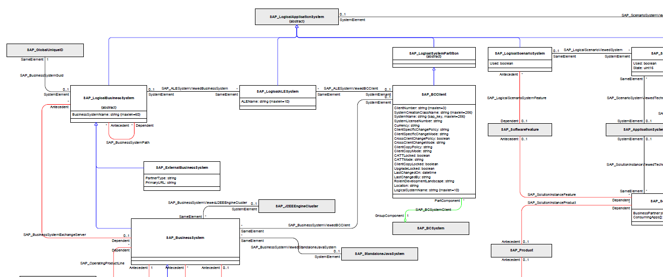 Understanding Sld Api For Mass Creation Of Business Systems Other
