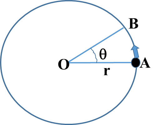 Circular Motion Class 11 Physics | Notes