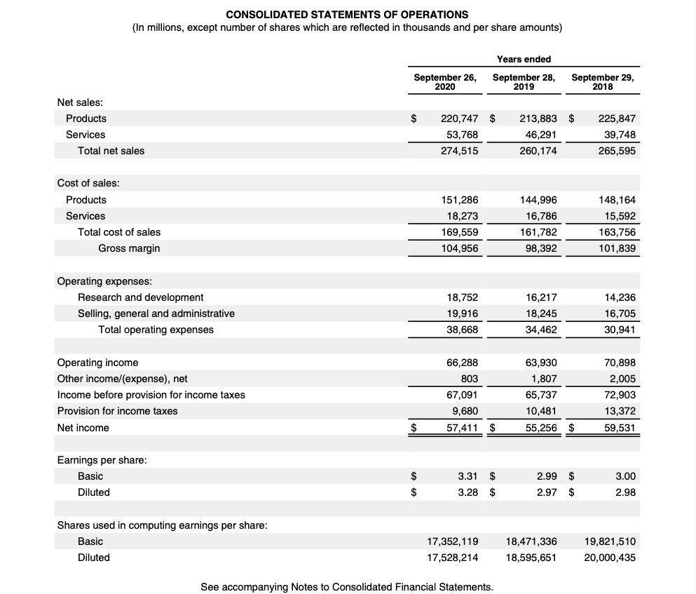 Apple Stock Analysis, Annual Report FY2020 Consolidated Statements of Operations