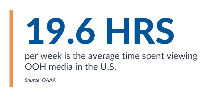 19.6 hours per week is the average time spent viewing OOH media in the US stat