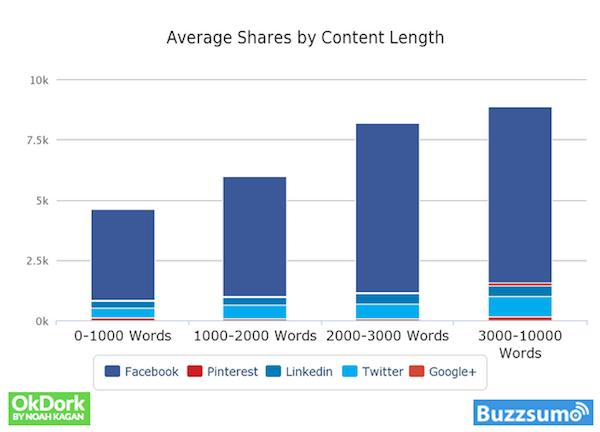 Statistiques de BuzzSum montrant le nombre de partages générés sur chaque réseau social en fonction du nombre de mots présent dans un texte. Ceci permet de se rendre compte qu'il est possible de générer un fort taux de partage sur les réseaux sociaux avec une longueur de texte allant de 3000 à 10000 mots. Le contenu plus long, informatif et qualitatif est de plus en plus suivi. Il est possible d'optimiser son texte SEO en créant un texte de plus de 2000 mots.