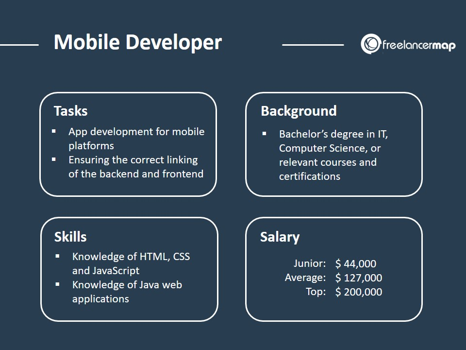 Mobile Developer - Role Overview and Job Profile