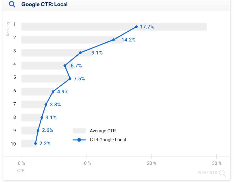 средний CTR позиций в выдаче Google с блоком мстных компаний диаграмма