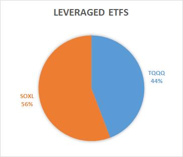 Leveraged ETFs