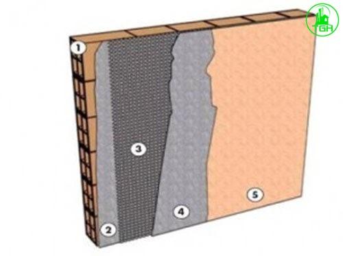 thứ tự lớp lưới thủy tính chống thấm
