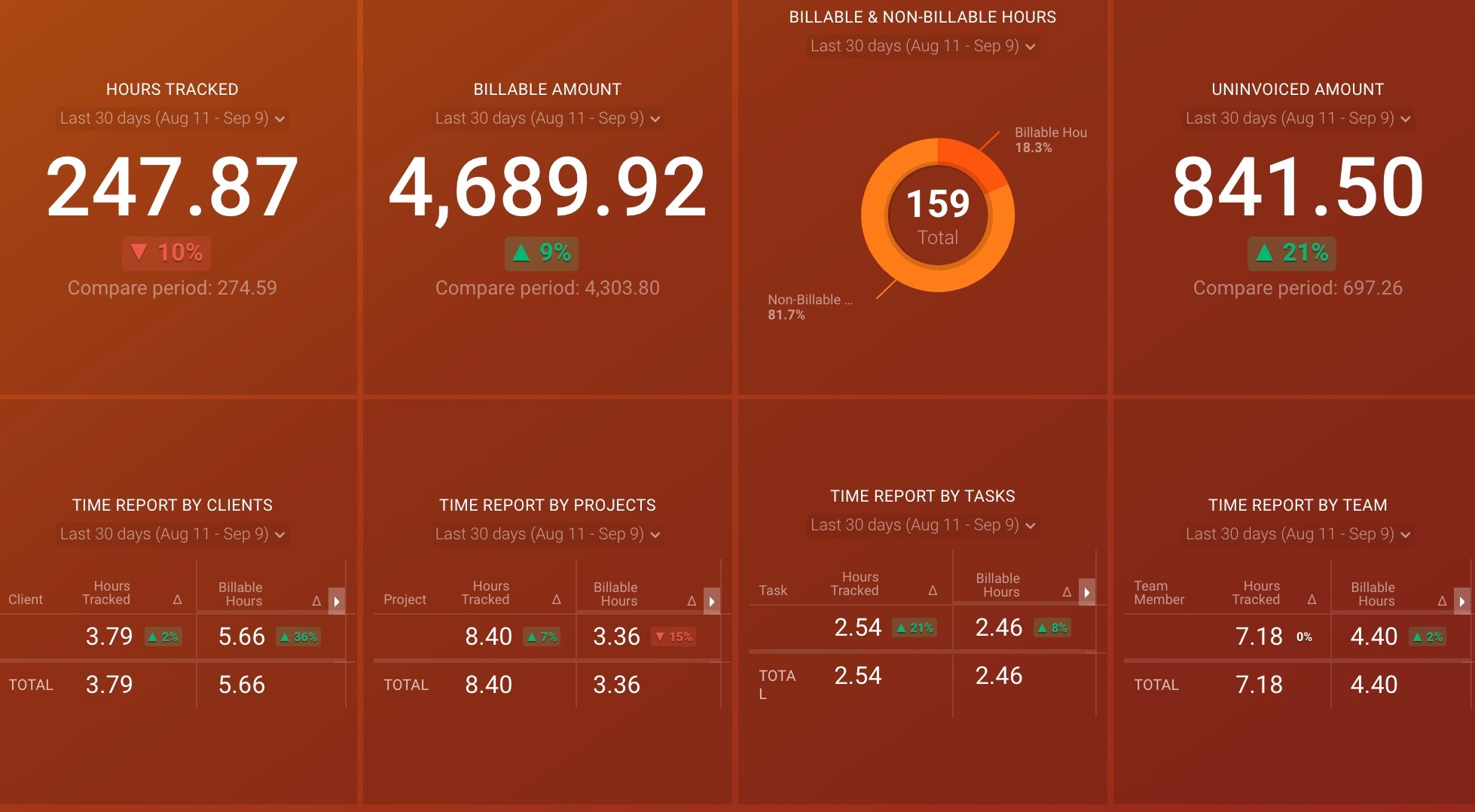 Harvest time report dashboard