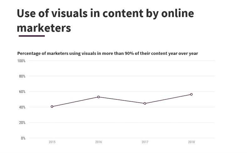 Visual social media feeds