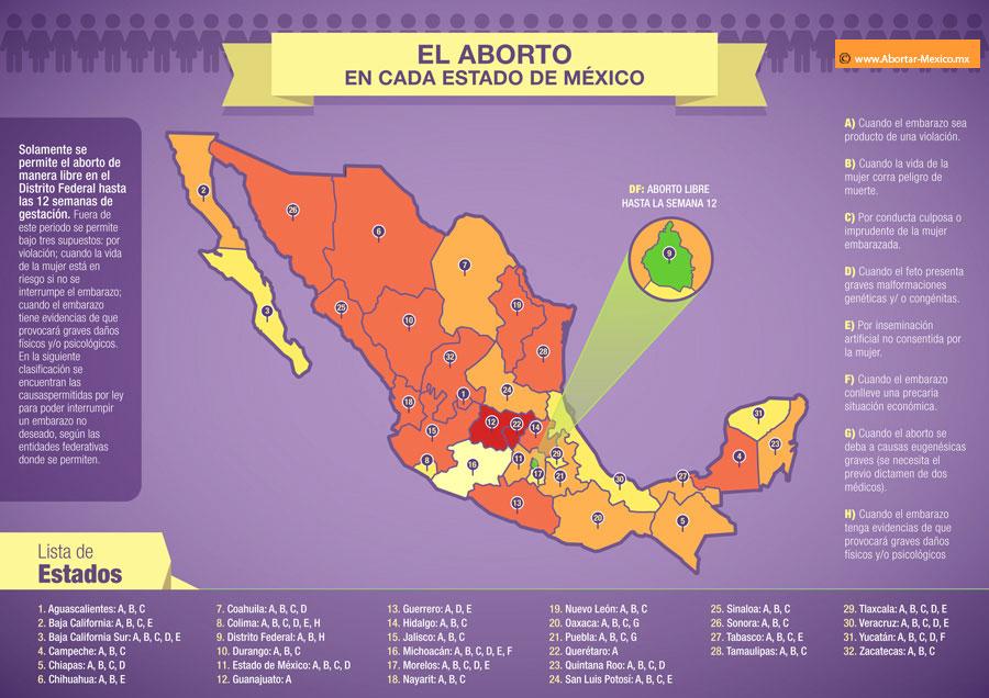 LEYES ABORTO EN LOS ESTADOS REPUBLICA MEXICO