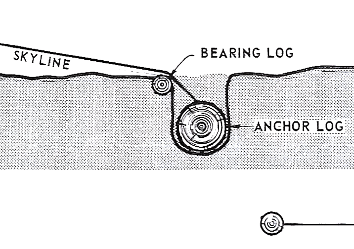 Diagram of the Deadman Anchor Method