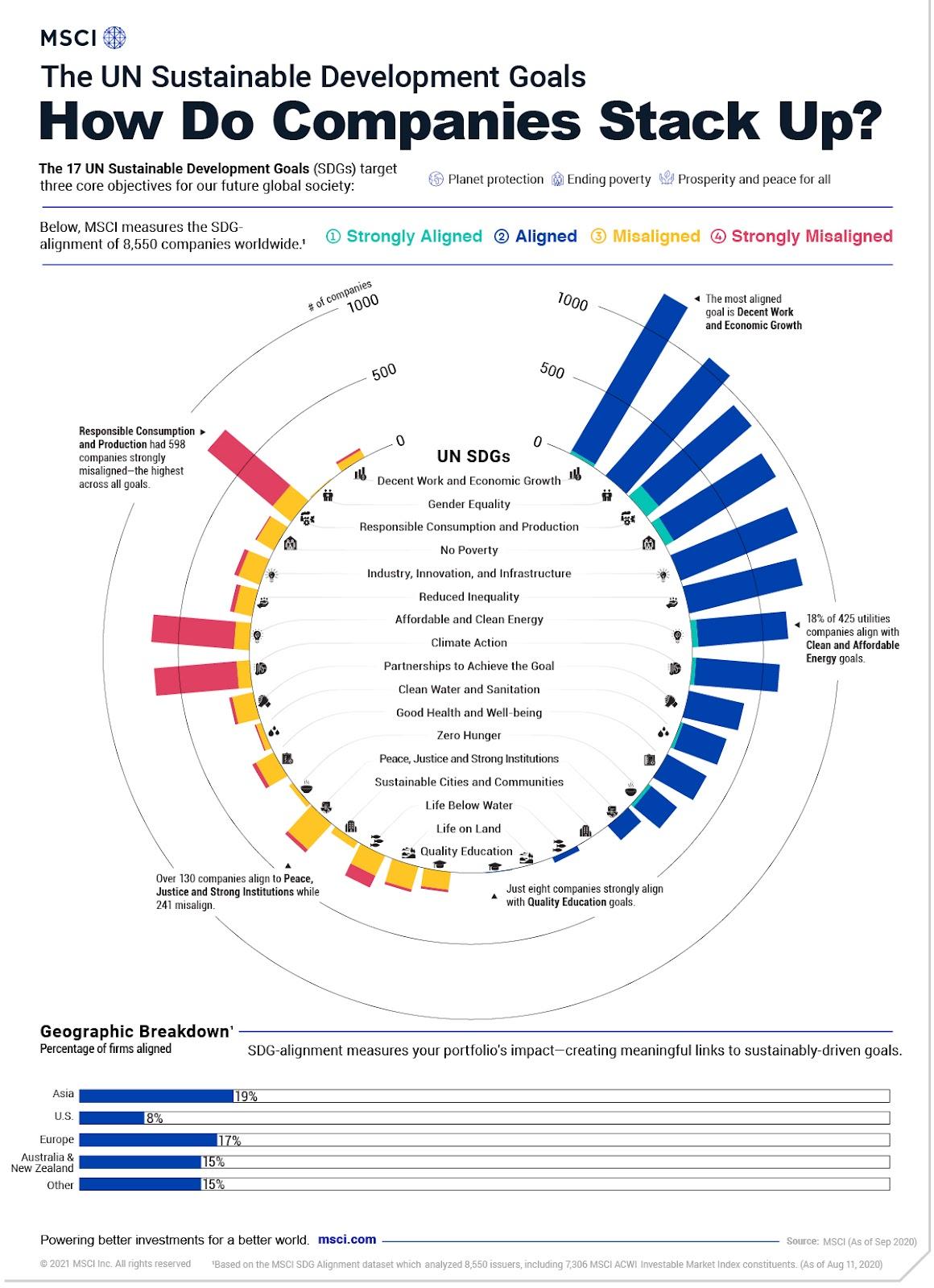Aligment on SDGs
