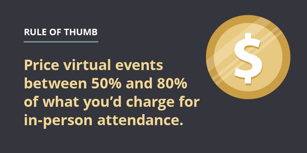Rule of thumb: Price virtual events between 50% and 80% of what you'd charge for in-person events.