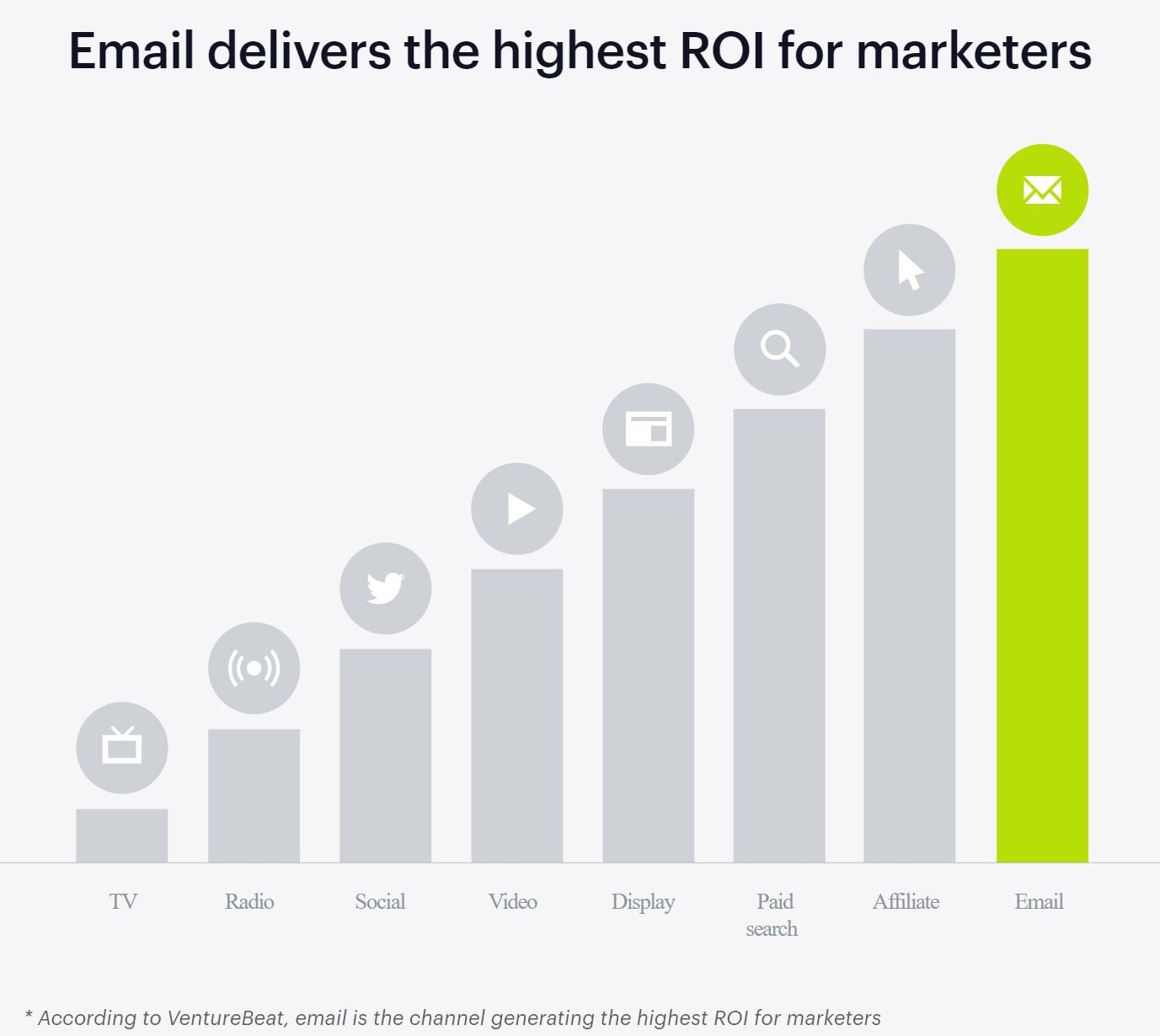 Email marketing delivers the highest ROI