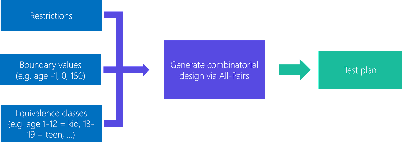 Combinatorial test design