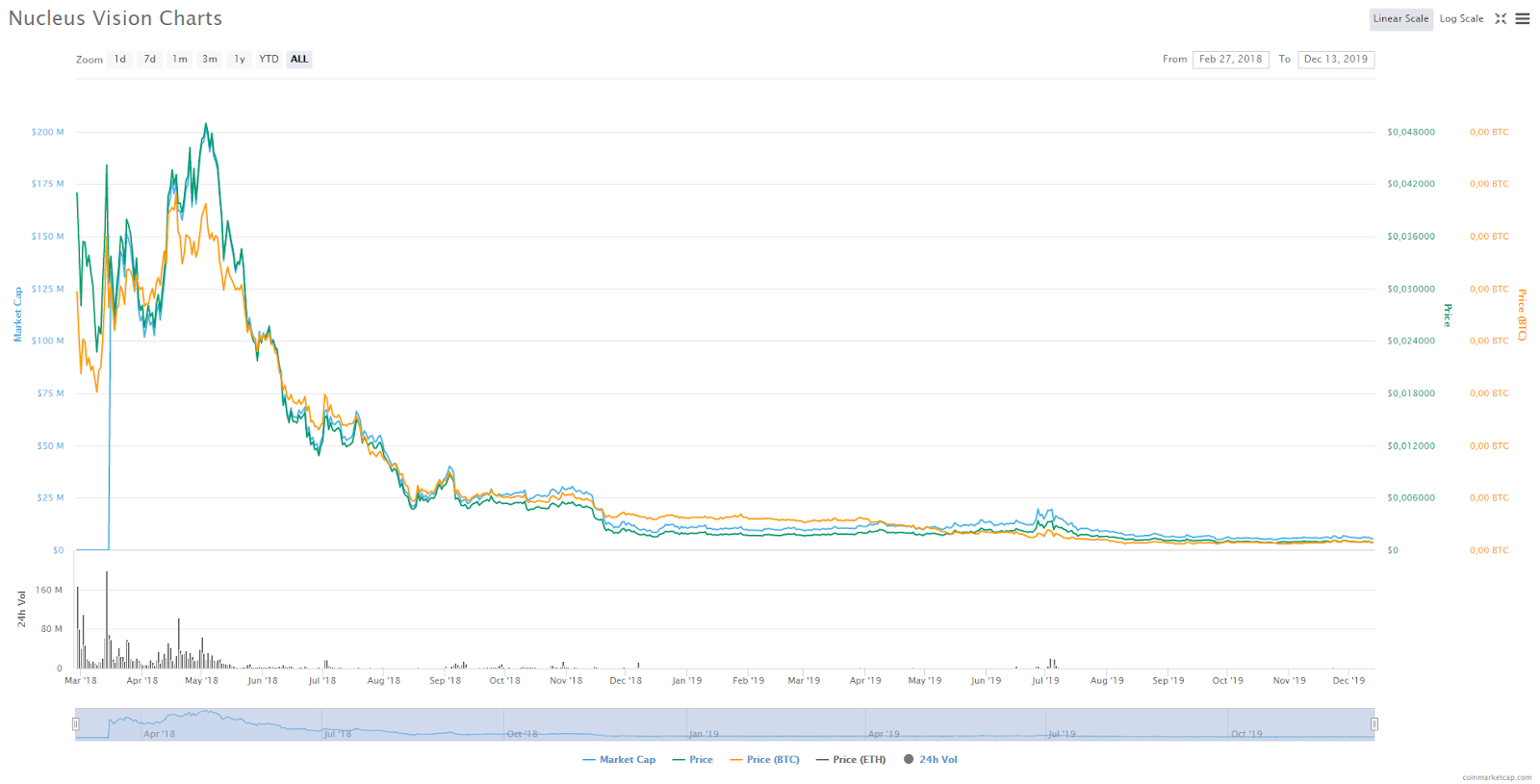 Nucleus Vision (NCASH) Price Chart