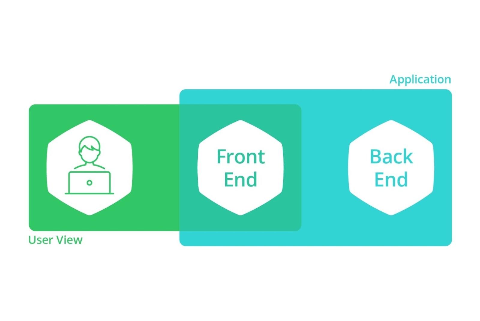 evaluate a good front end developer