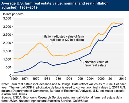 Average U.S. farm real estate value