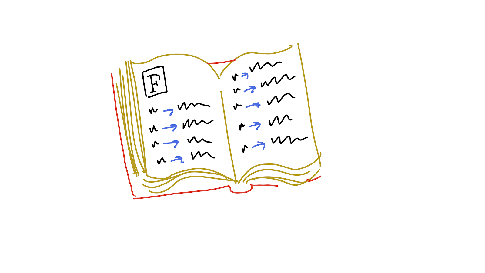 A page in a dictionary, showing keys (words) mapped to values (definitions).