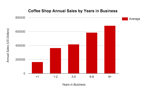 Graph of annual coffee shops sales
