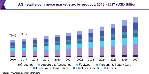 Chart showing the U.S. retail e-commerce market size by product from 2016-2027