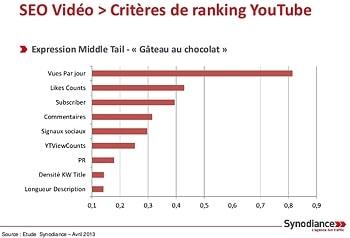 Comment améliorer le référencement de vos vidéos sur Youtube ?